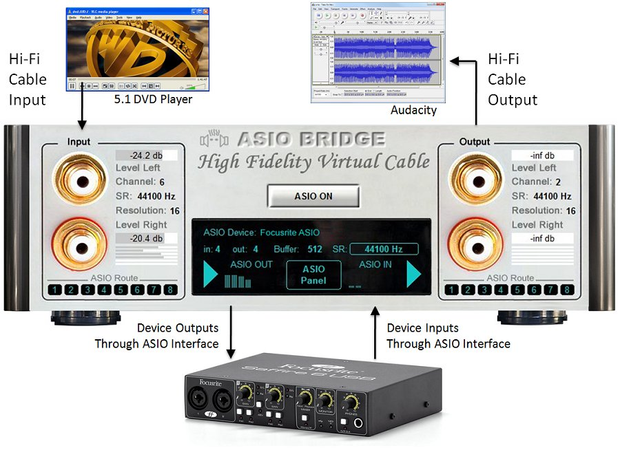 HIFI-CABLE & ASIO BRIDGE use case